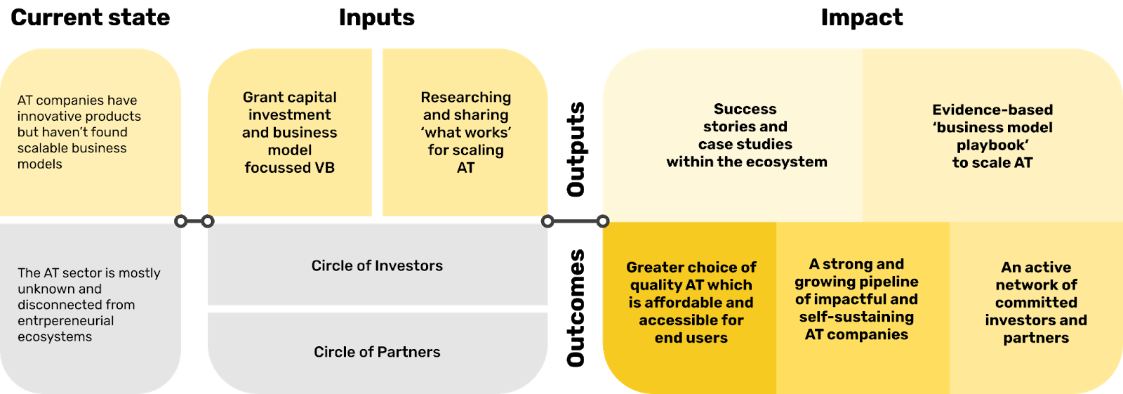 The theory of change for the AT Impact Fund is shown in three boxes. A link to a screen readable text version of this is linked in the caption.