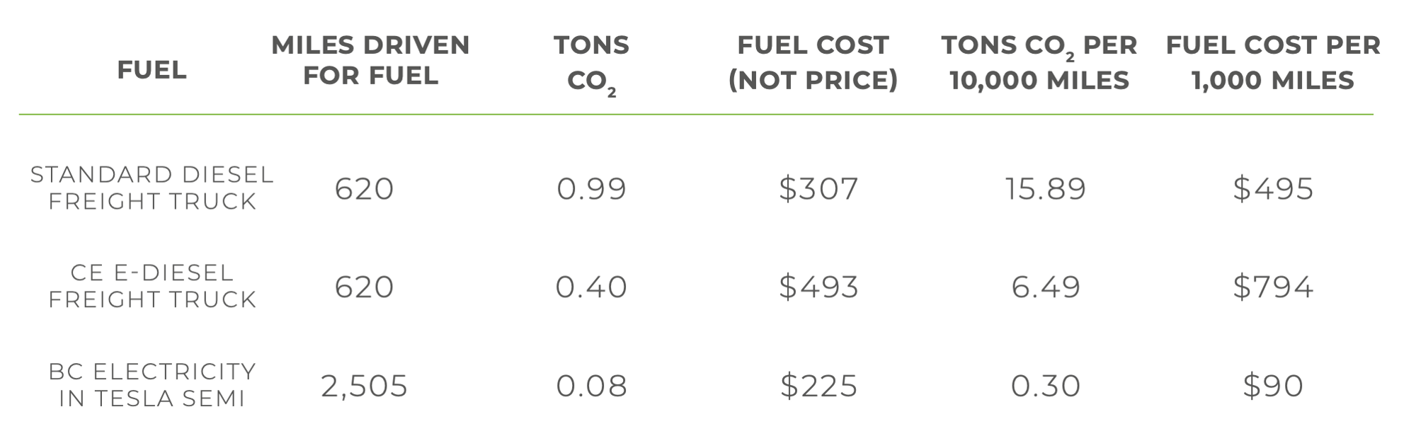 Table of CO2 and cost various across transportation fuels