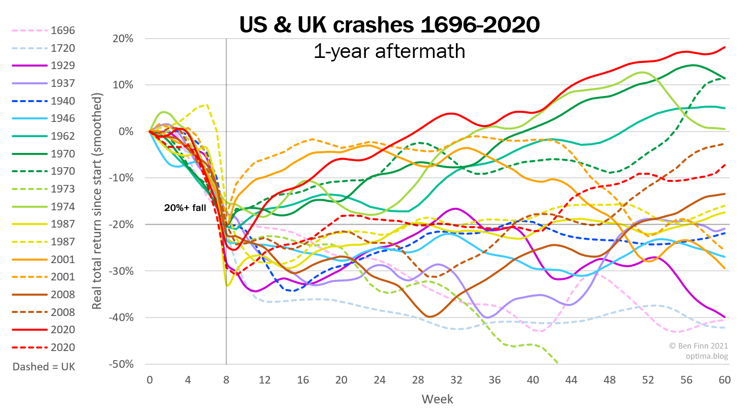 Graph of all US and UK crashes from 1696 to 2020