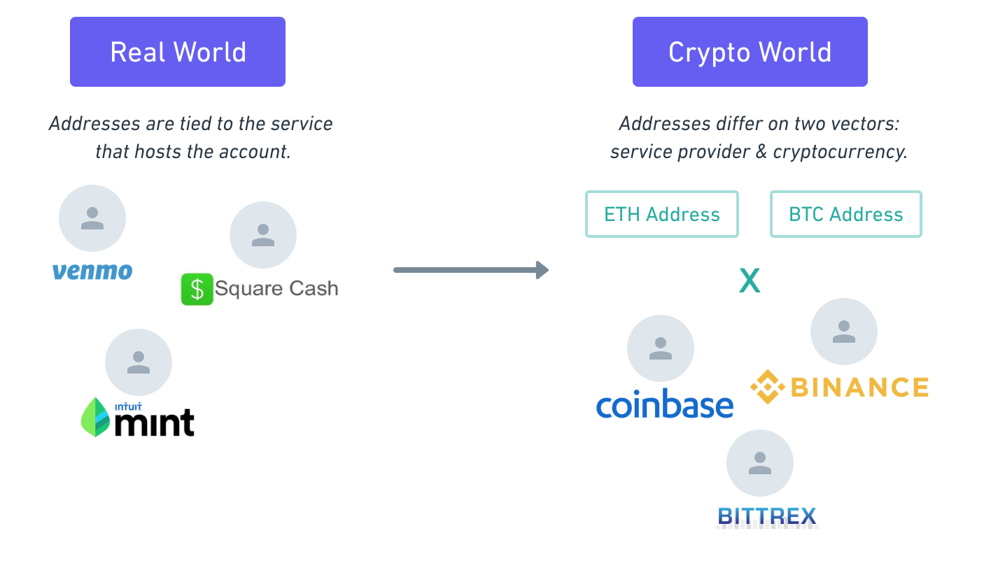 BUIDL: why investing in the UX of Crypto will drive mass adoption
