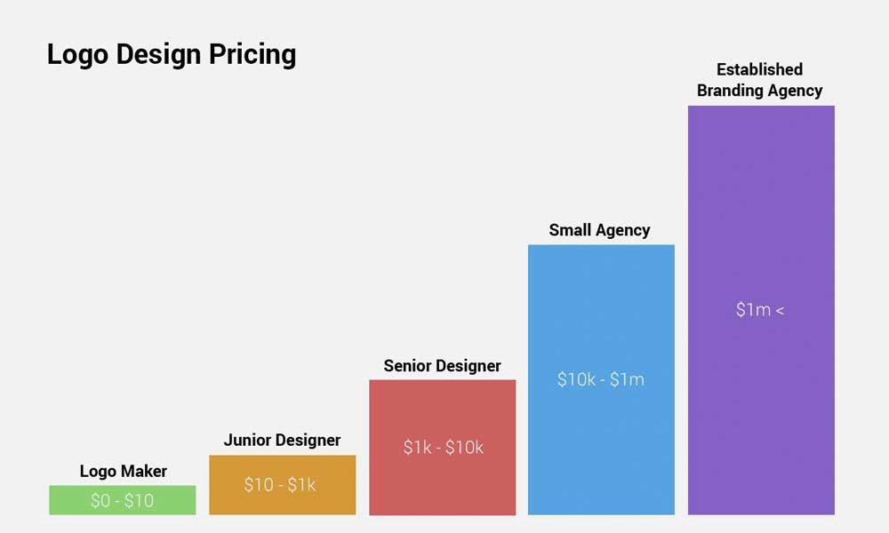 cost logo design prices