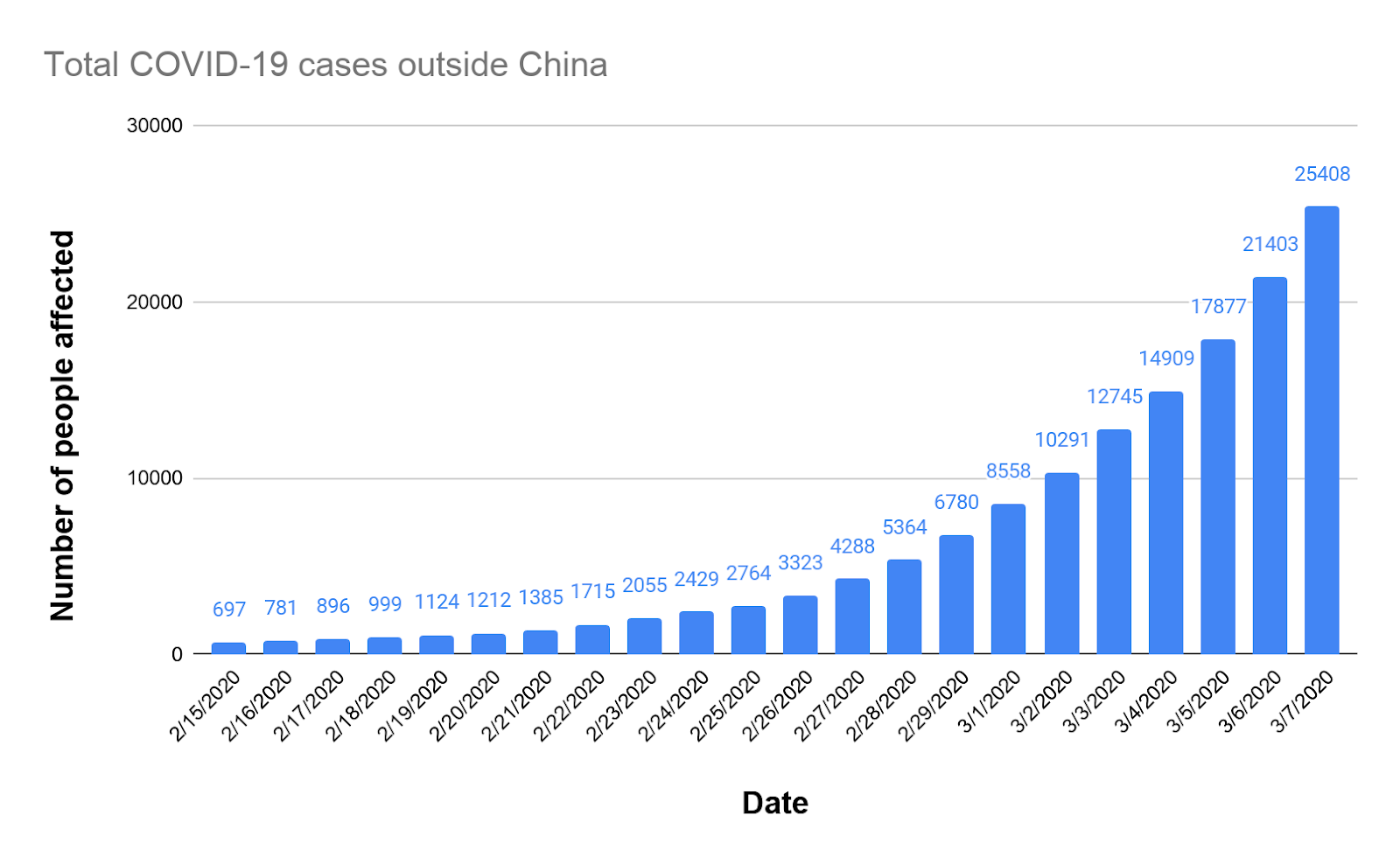 Graph showing total COVID-19 cases outside China between February 15, 2020 and March 7, 2020