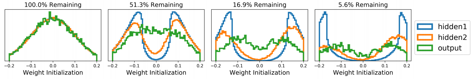 Lstm Lottery Prediction