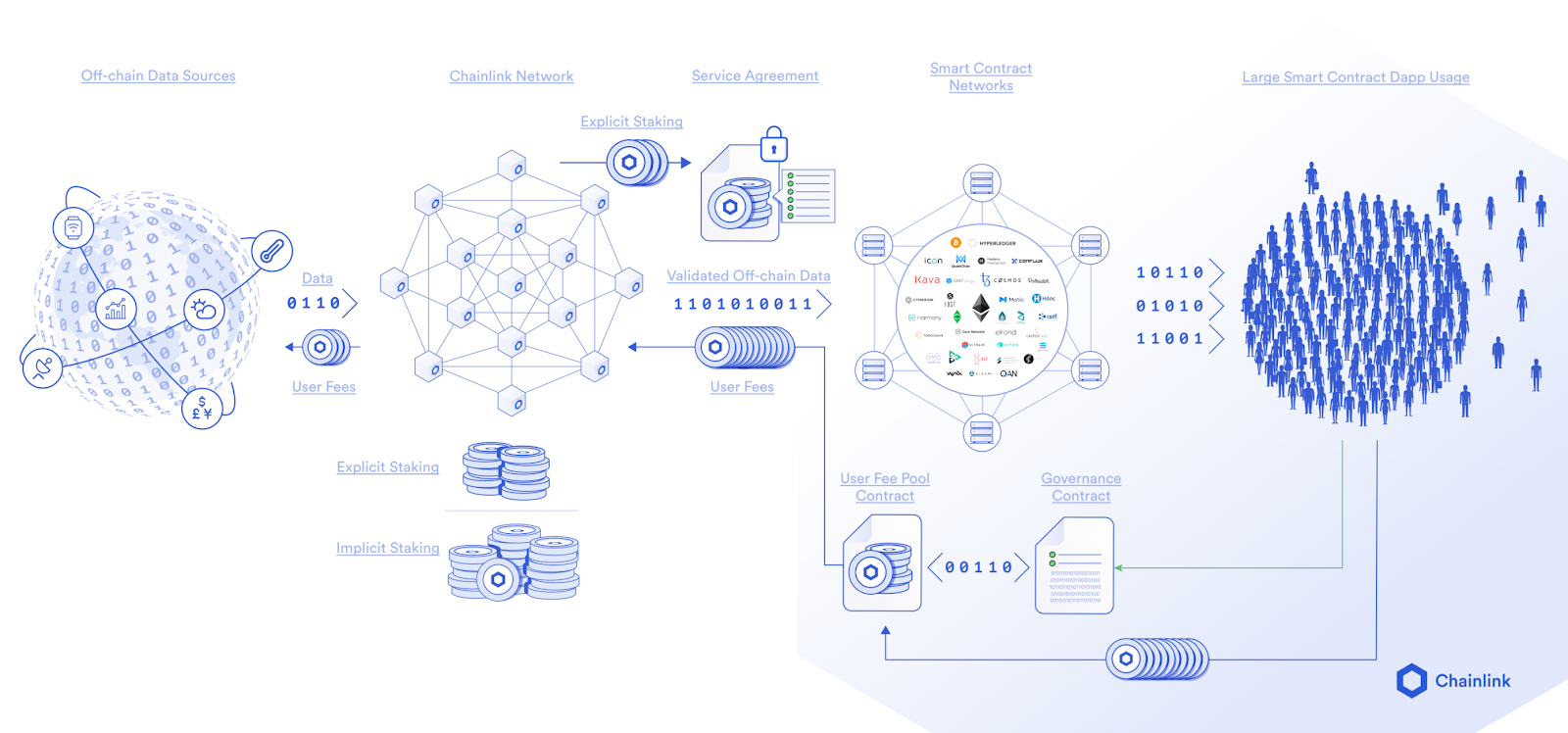 LINK token usage in the Chainlink Network