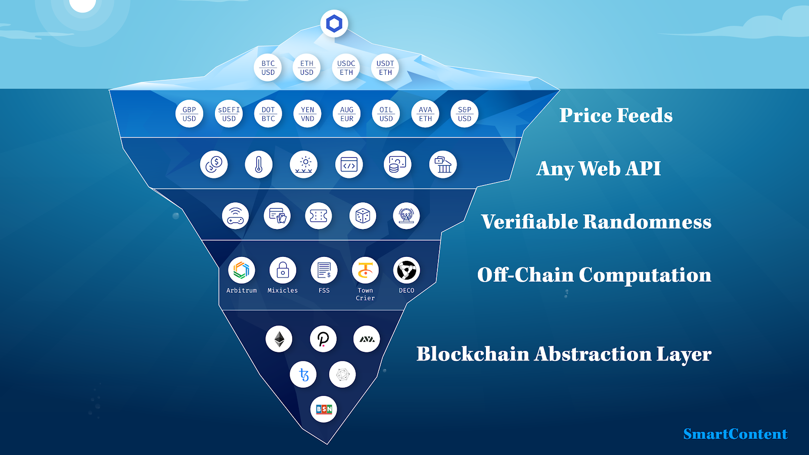 Chainlink use cases iceberg infographic