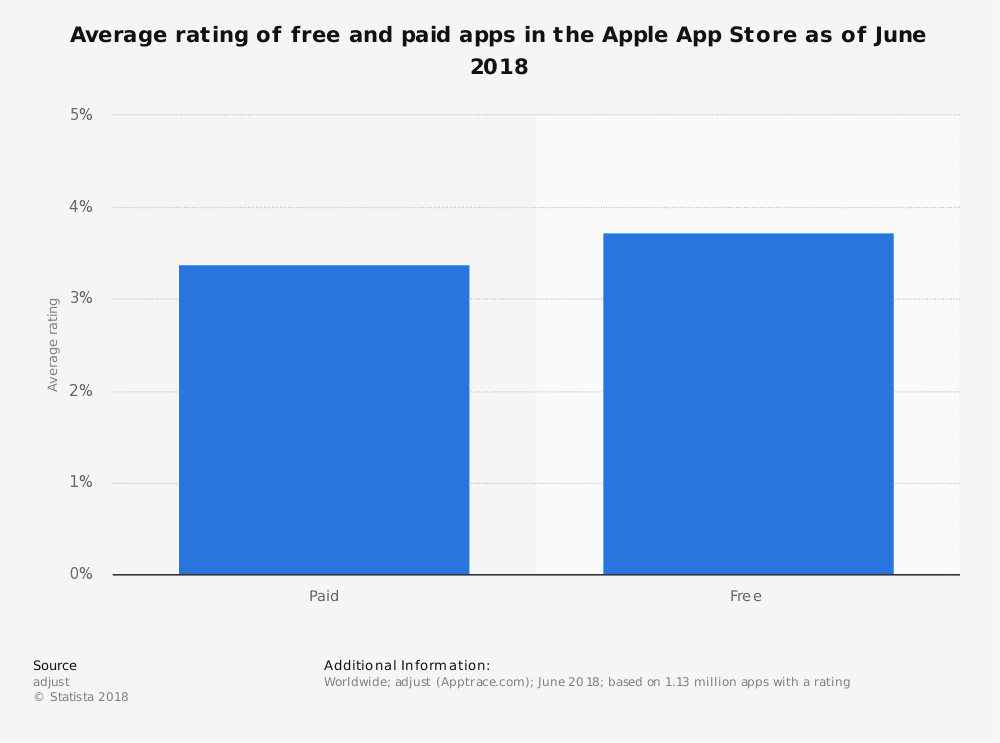 How Do Free Apps Make Money? Top 4 Best Monetization Strategies