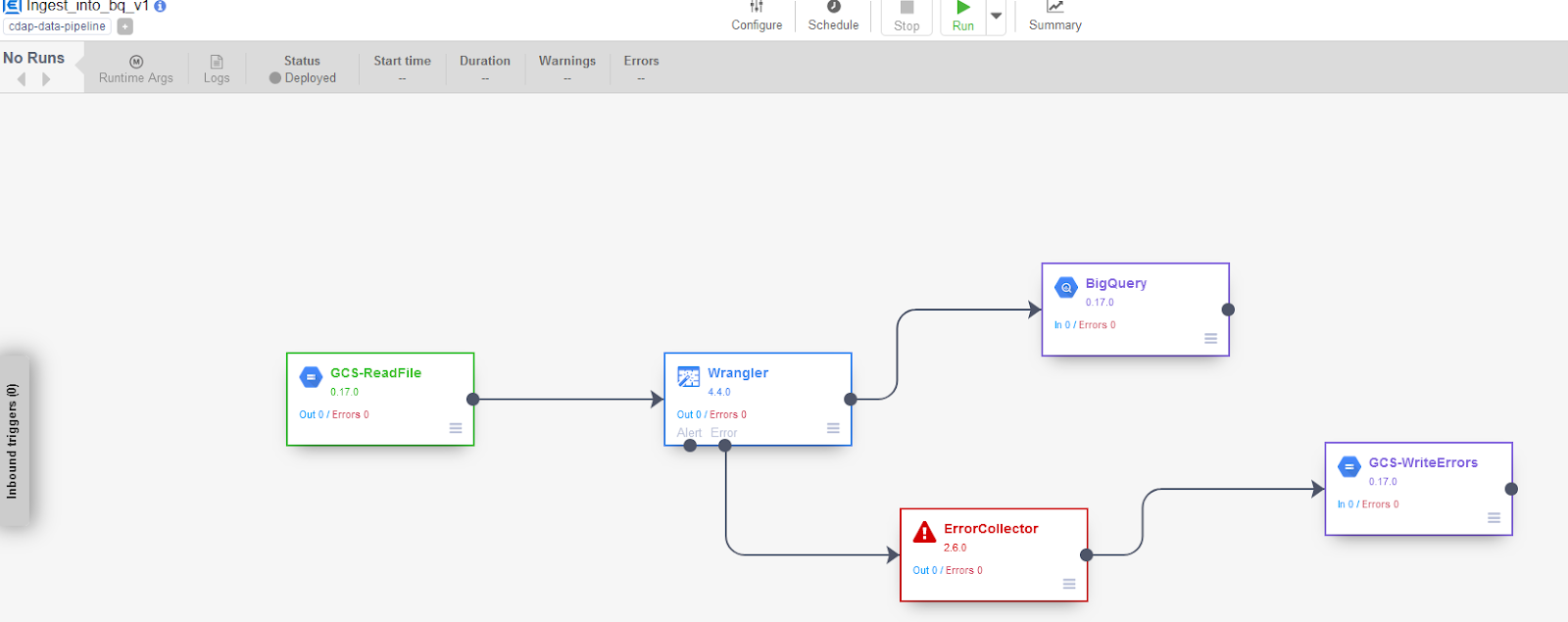 umair-akbar-0*ZvEZqGT38 aIng08 - End-to-end automated Analytics workload using Cloud Functions — Data Fusion — BigQuery and Data Studio
