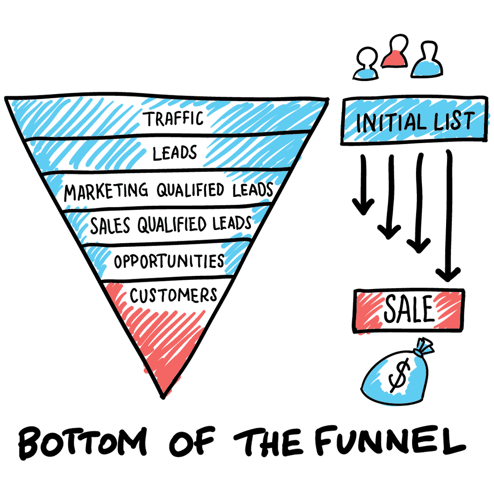 bottom-funnel-marketing-strategy