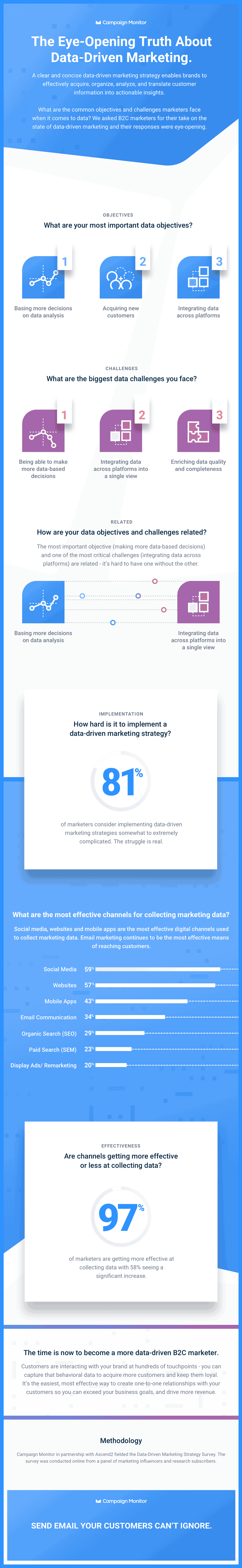 Data-Driven-Marketing-Strategy-infographic