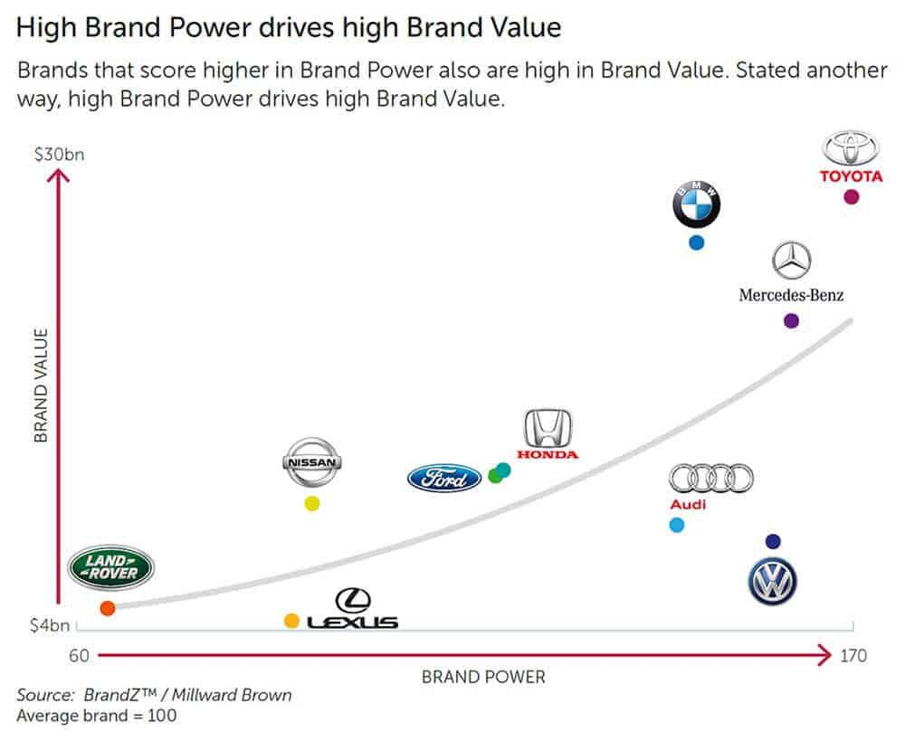 most-valuable-brands