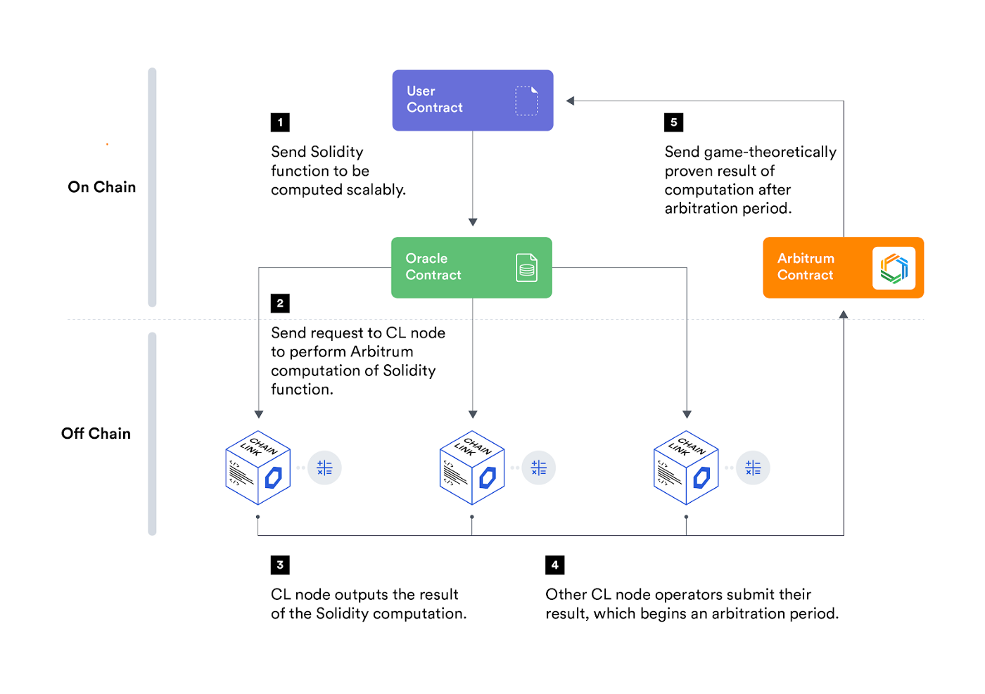 Chainlink and Off-Chain Labs Arbitrum Rollups