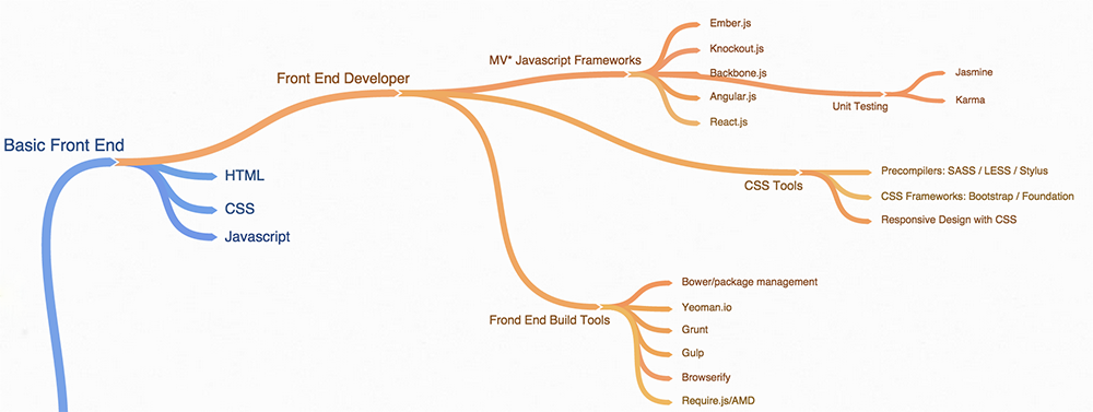 The Ultimate 2019 Web Developer Roadmap - codeburst