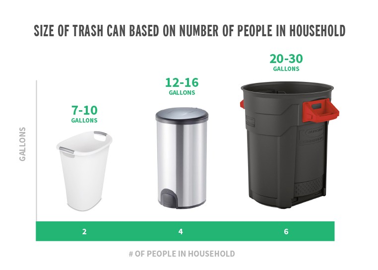 What Size Trash Can Is Right For Your Home By Trashcans Unlimited Medium
