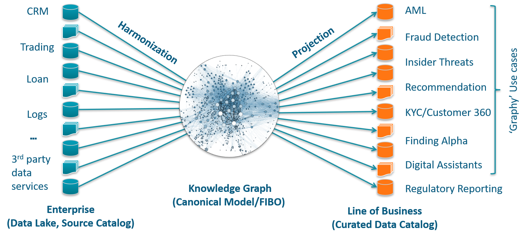 Graph Databases  What's the Big Deal? - Towards Data Science
