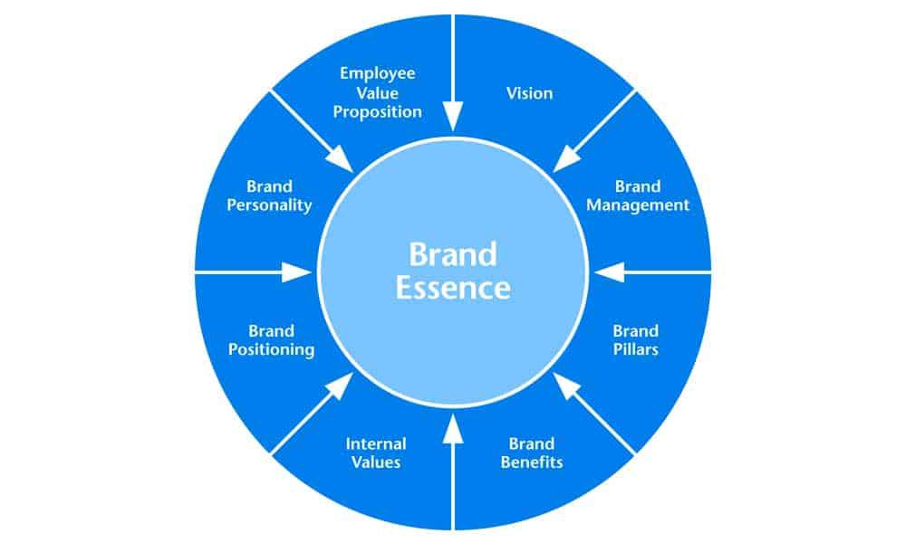 what-is-brand-essence