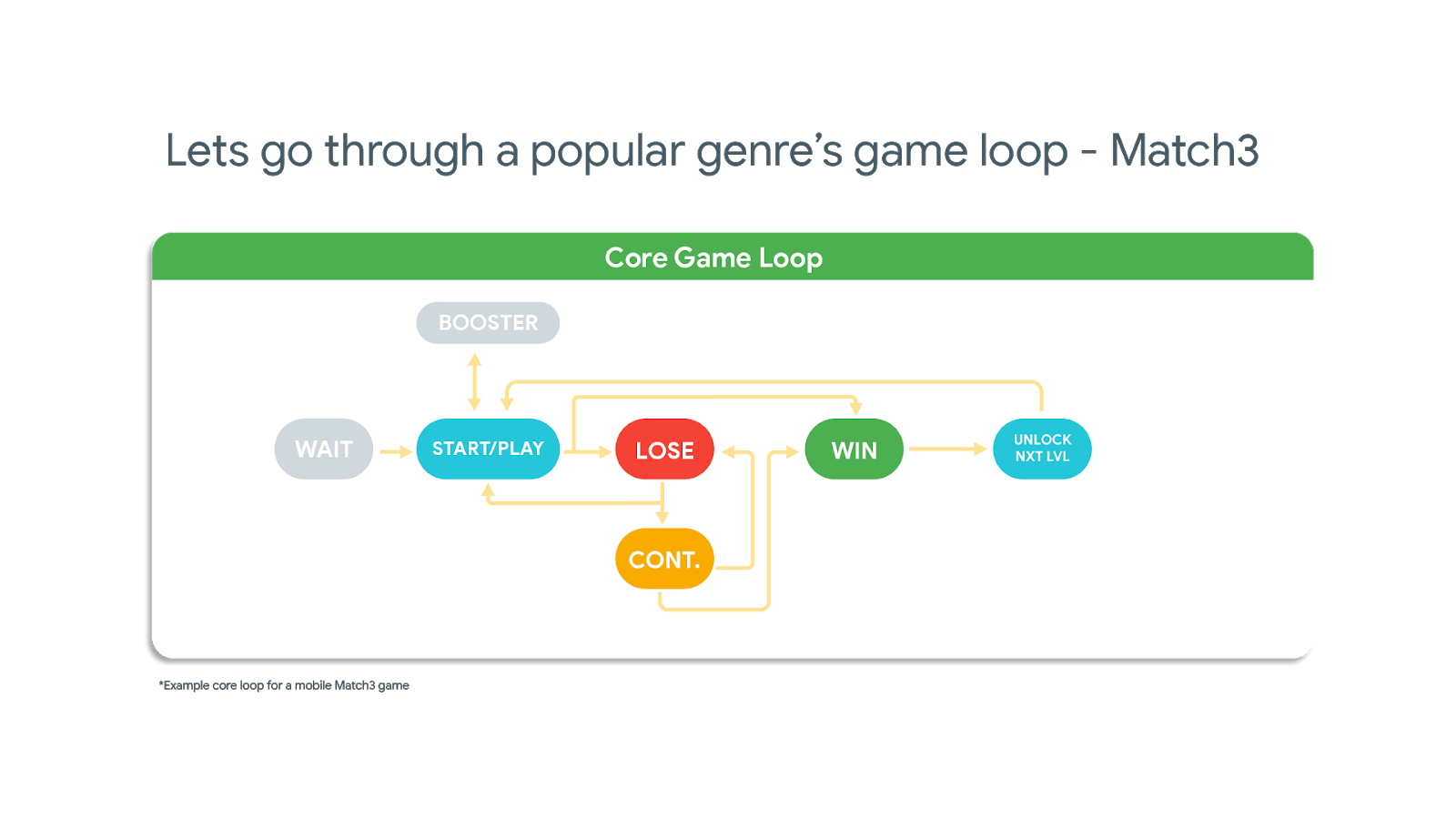 Bridging the Gap: Games approaches to engagement & monetization