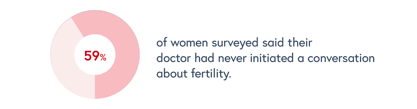 What Women Told Us About Fertility in 2018 - Celmatix