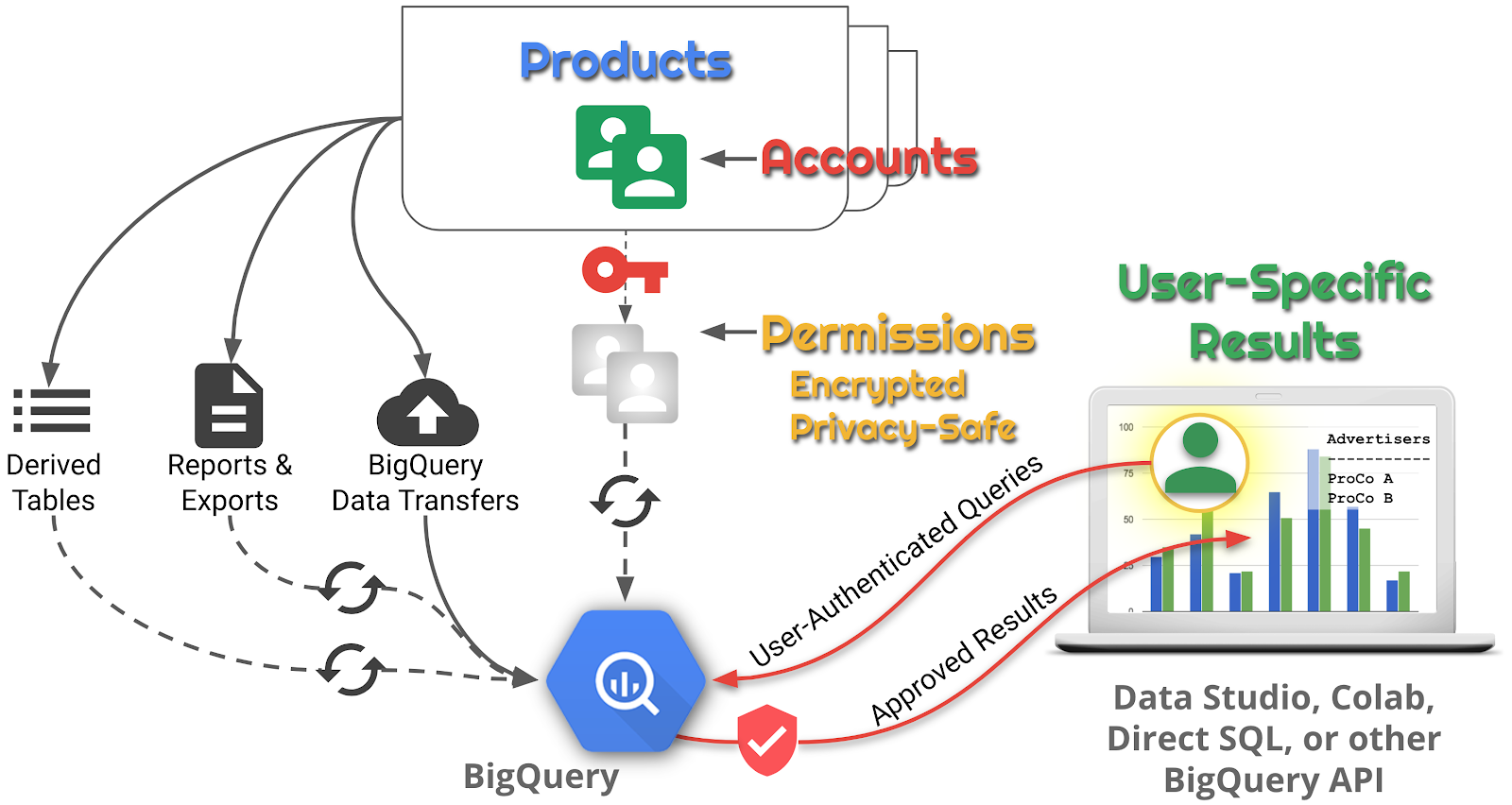 Share Data with Confidence: Cell-level Access Controls in BigQuery