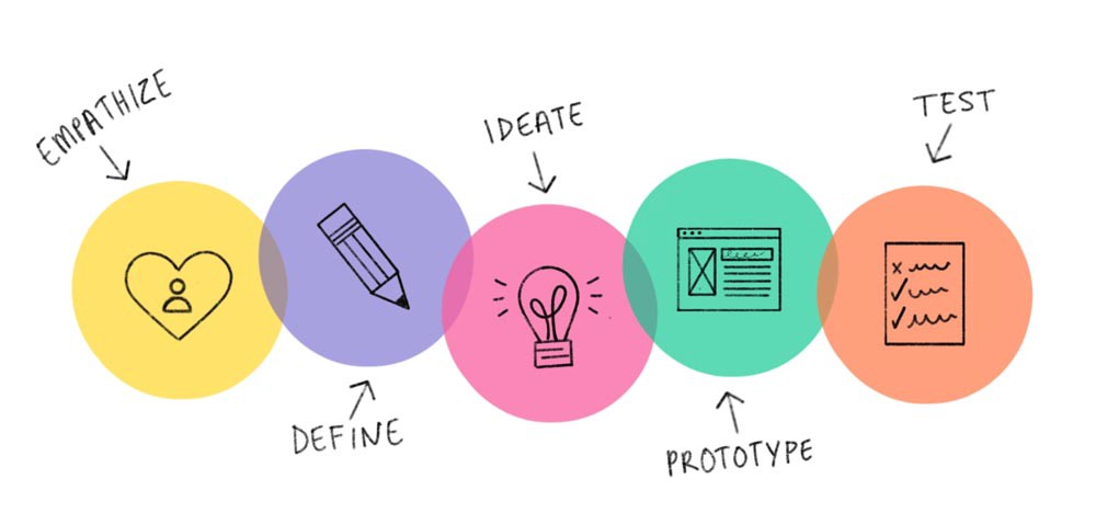 Image result for four principles of design thinking