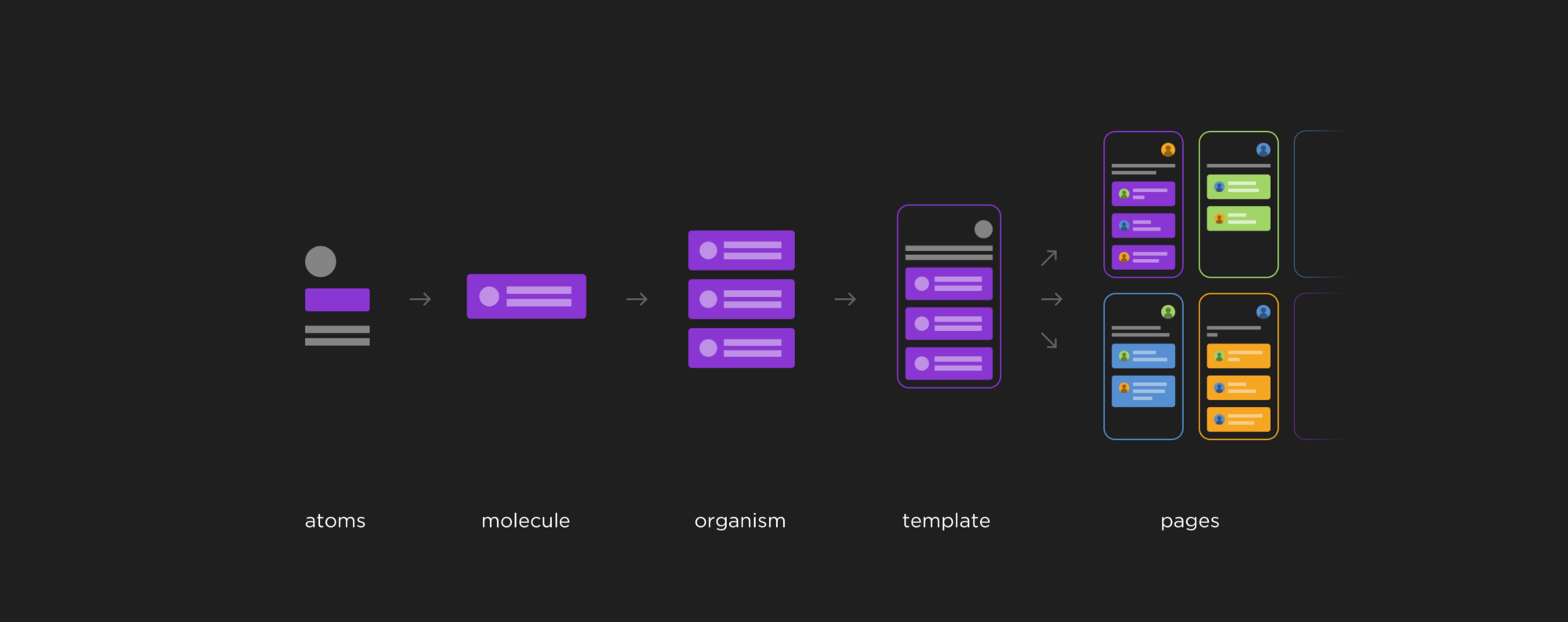Building Design Systems with Atomic Design - Muzli - Design Inspiration