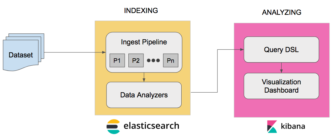 Mental Disorder Analysis with Elasticsearch and Kibana (Phase 1)