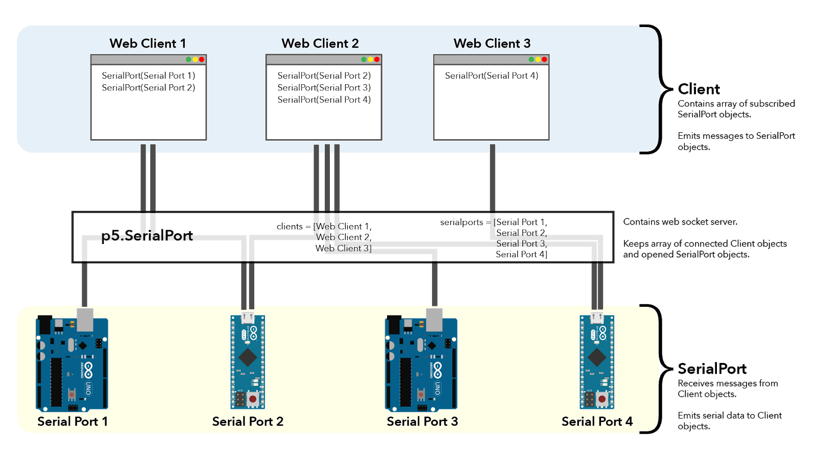 3 instances of web clients are shown to have subscribed to different varieties of the 4 opened serial ports shown at bottom.
