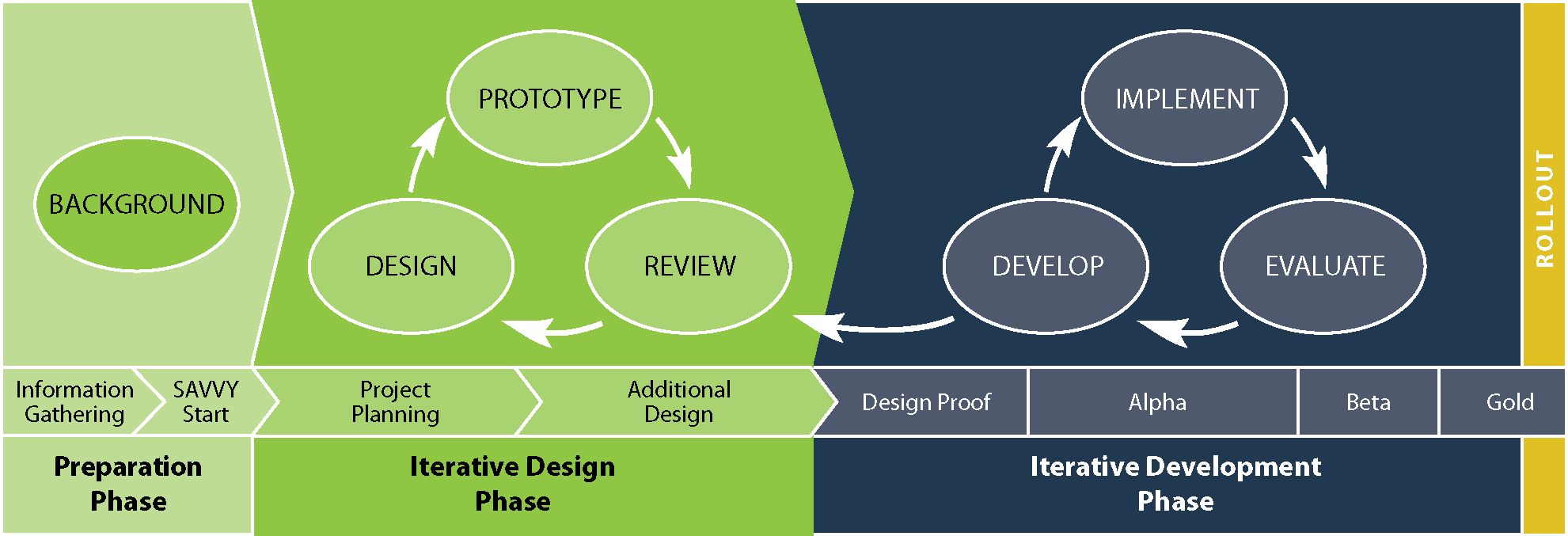 The Basics of Instructional Design Processes - zipBoard