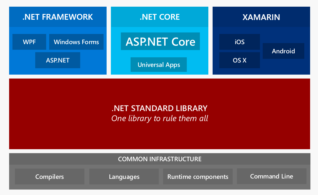 What you need to know about ASP net core - codeburst