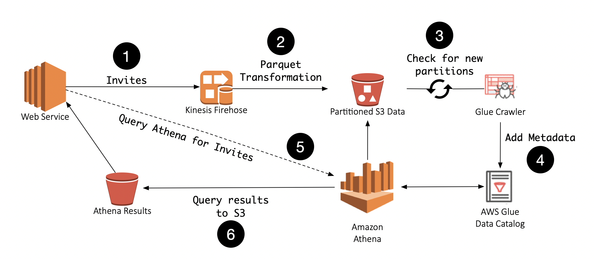 Moving Faster With AWS by Creating an Event Stream Database