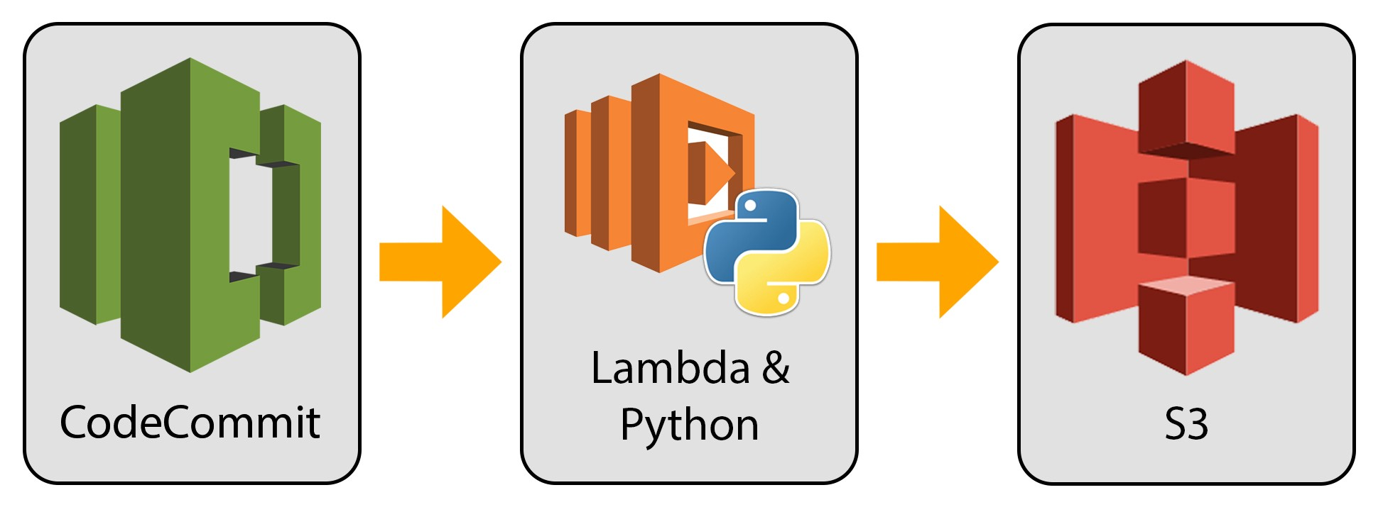 Using AWS CodeCommit and Lambda for automatic code deployment to S3