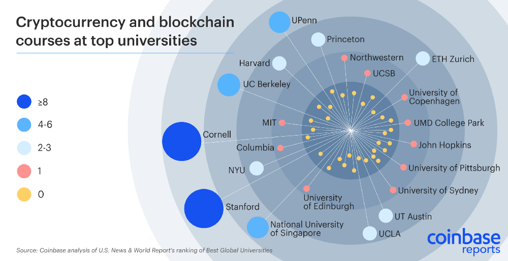 Universities around the world embracing Cryptocurrency and