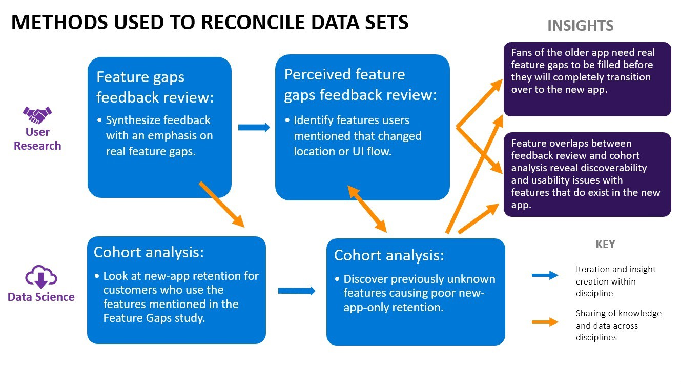 Infographic showing the methods used to reconcile data sets