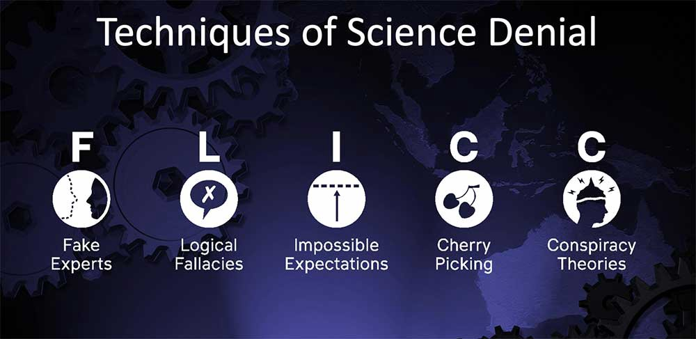 Icons representing each of the FLICC points, under the title 'Techniques of Science Denial.'