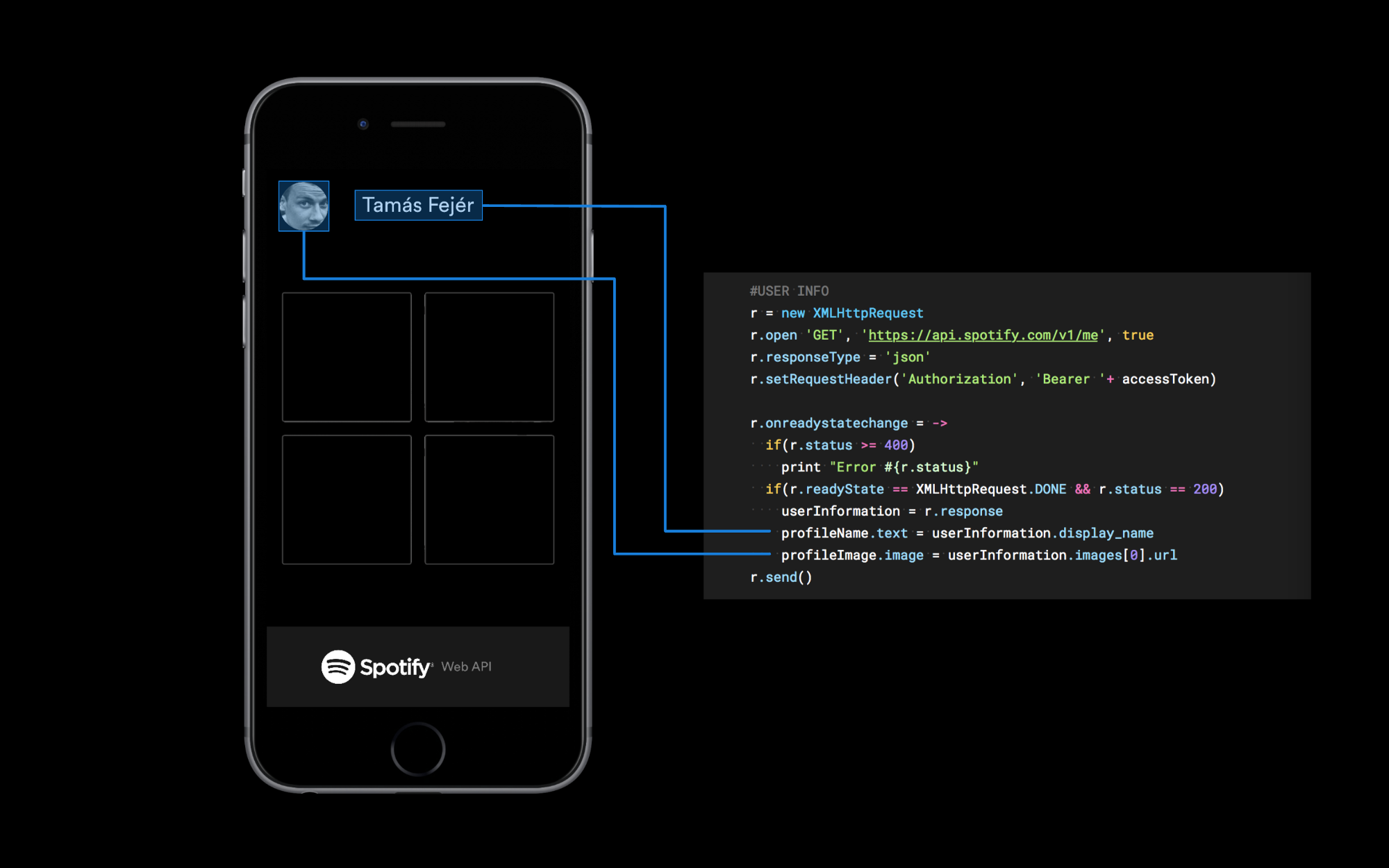 Have you heard about the Spotify web API? - Prototypr