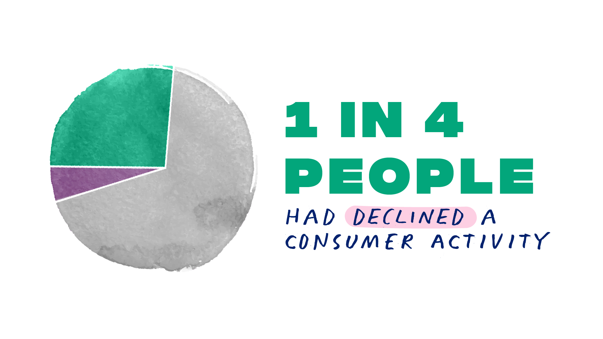Pie chart: 1 in 4 people had declines a consumer activity because of anxiety around payments