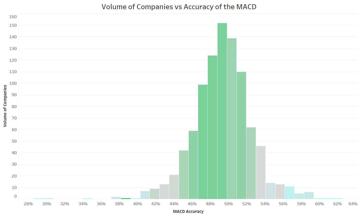 A graph depicting that the accuracy of the MACD indicator is about 49%.