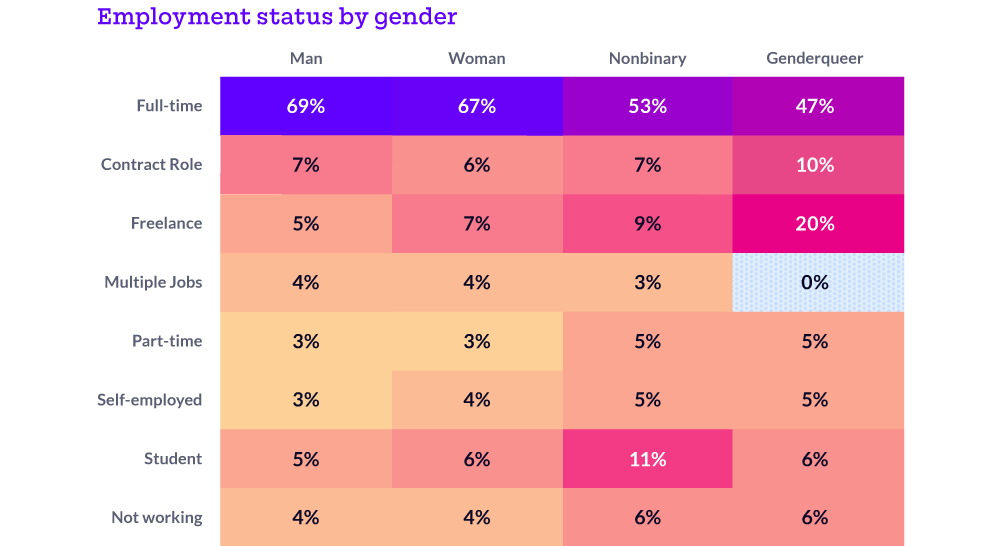 Nonbinary and genderqueer respondents were less likely to be employed full-time.