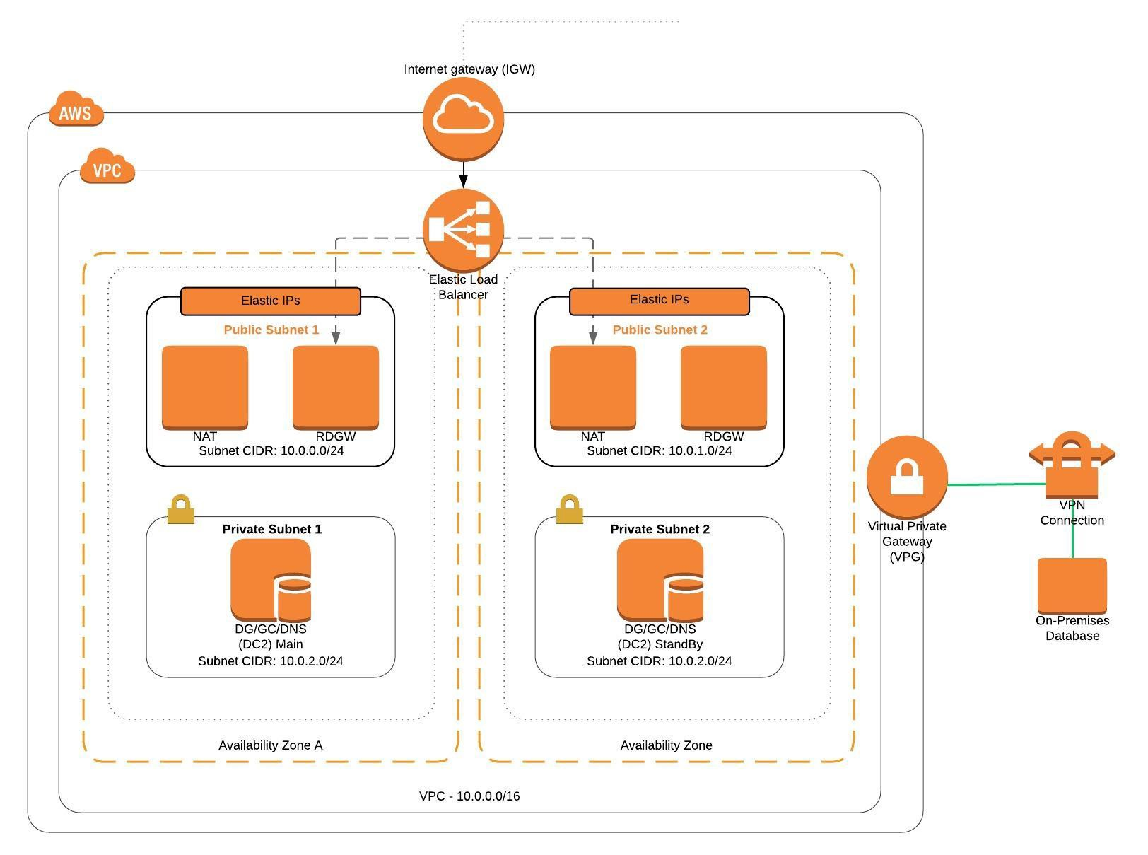 A Gentle Introduction to Amazon Web Services (AWS) - Praneeth