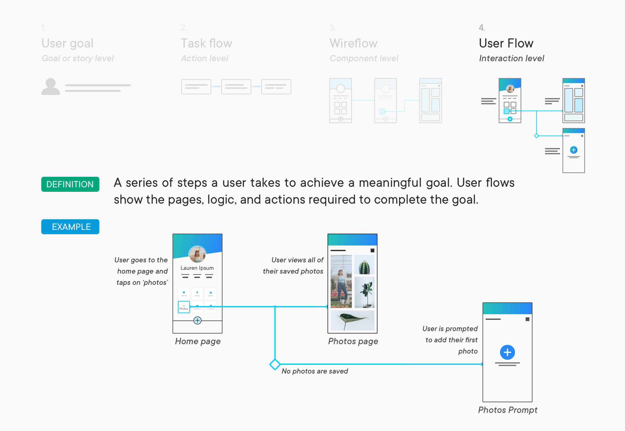 like hi-fi designs, high-fidelity user flows are used in the implementation  stages of a design  it helps a lot, but takes work