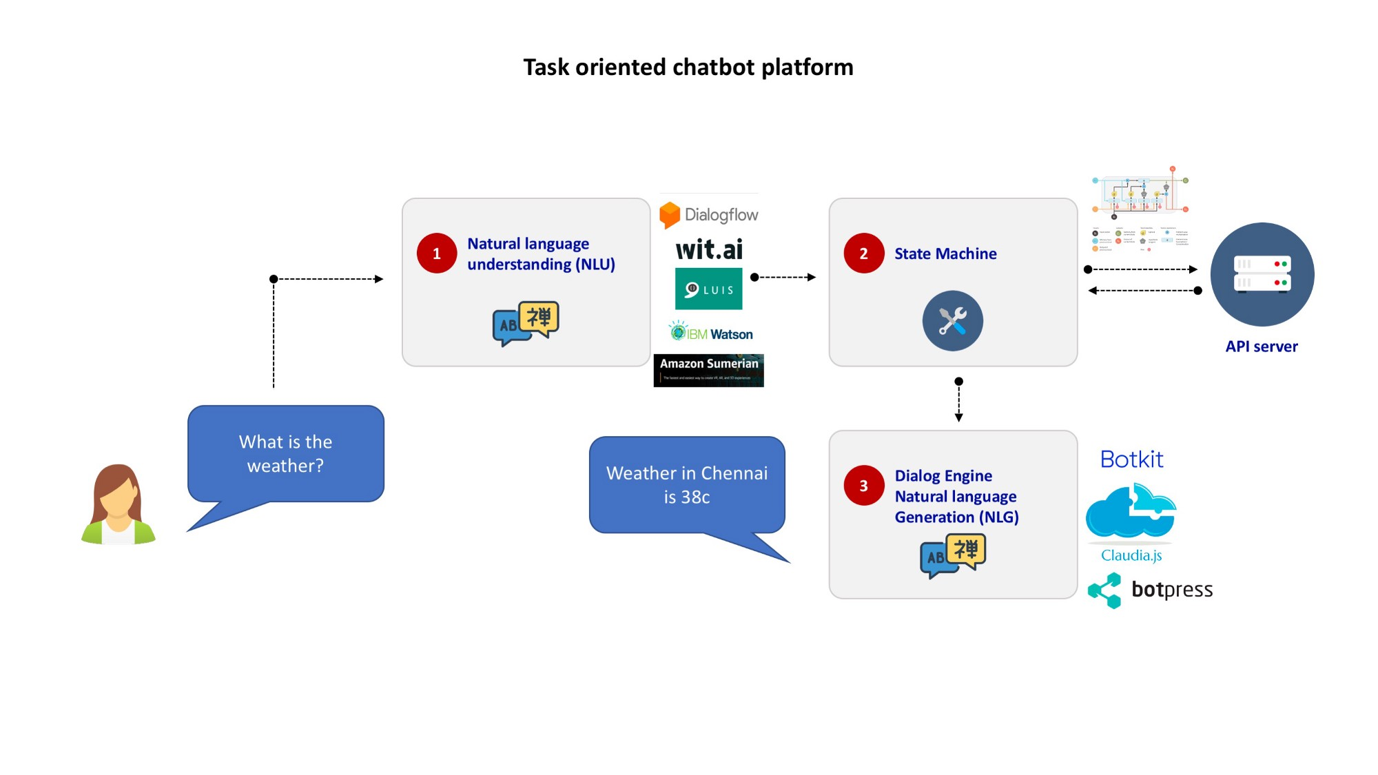 Conversational AI: Understanding the Basics and Building a Chatbot