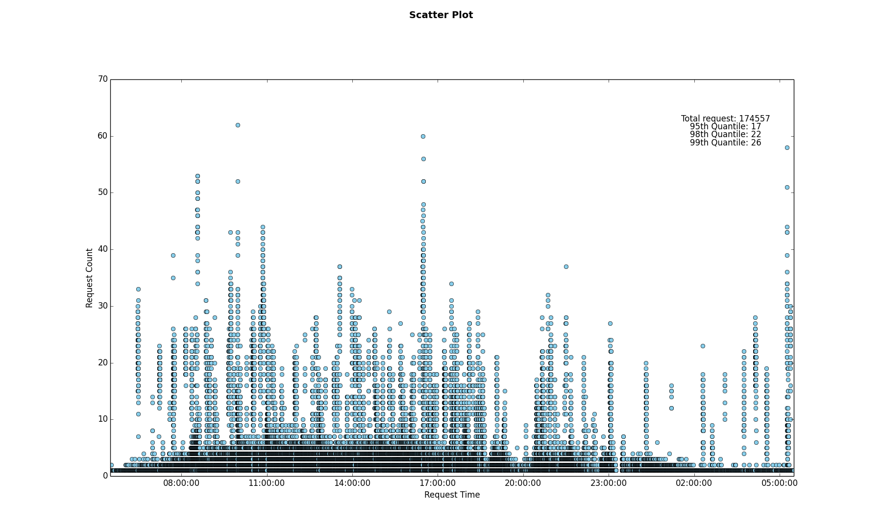 Time-Series Scatter Plot of Server Requests using Python