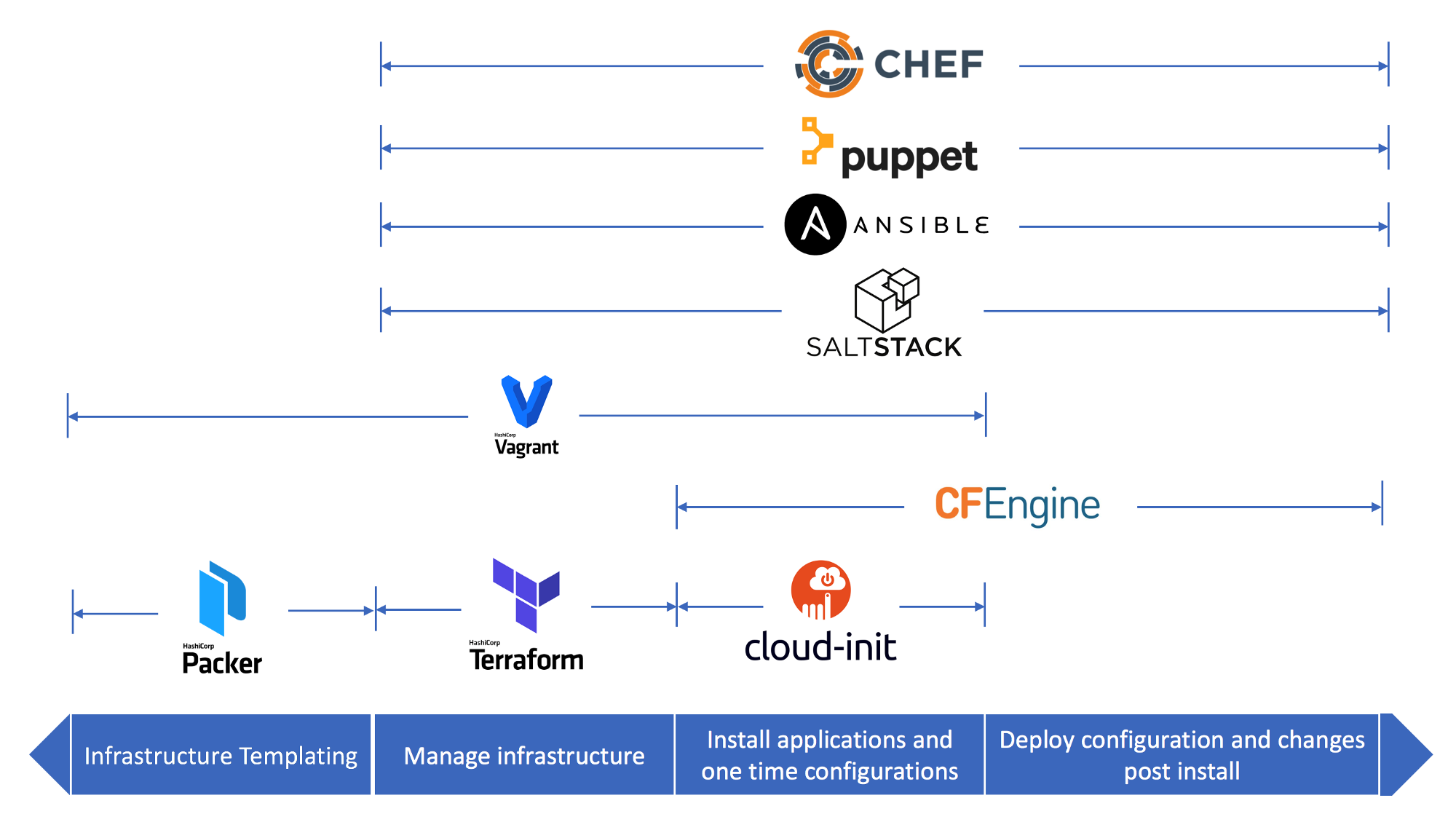 When to use which Infrastructure-as-code tool - cloudnativeinfra
