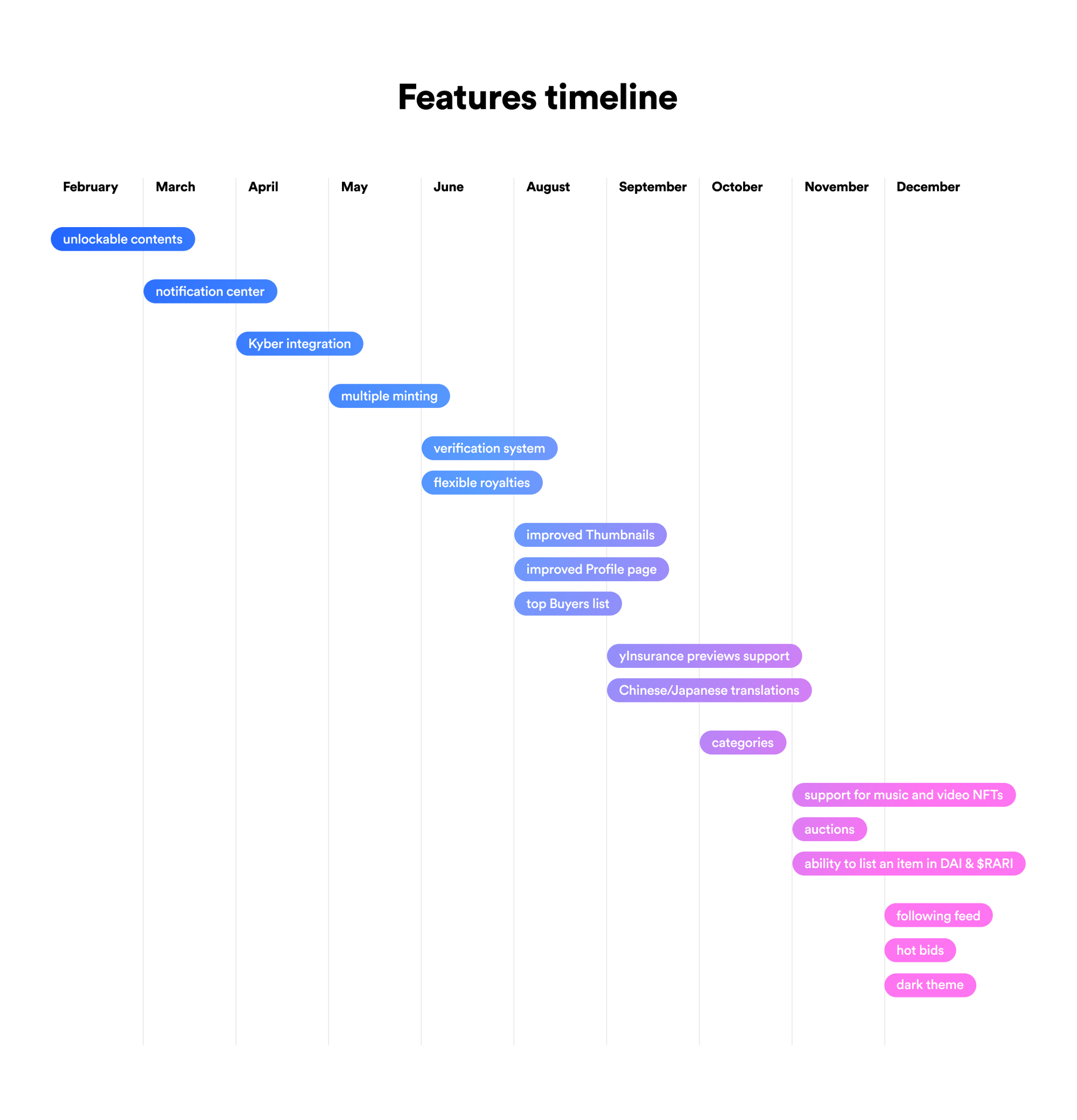 Features timeline