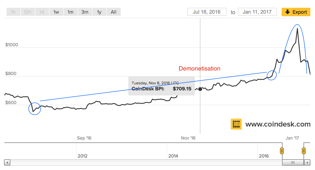 Current Bitcoin Price Rally Linked To Demonetization In India?