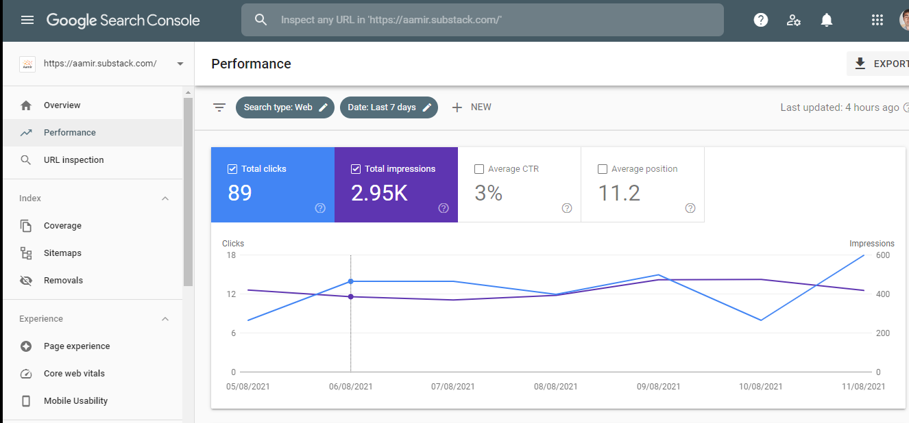 My Google search console report of my Newsletter