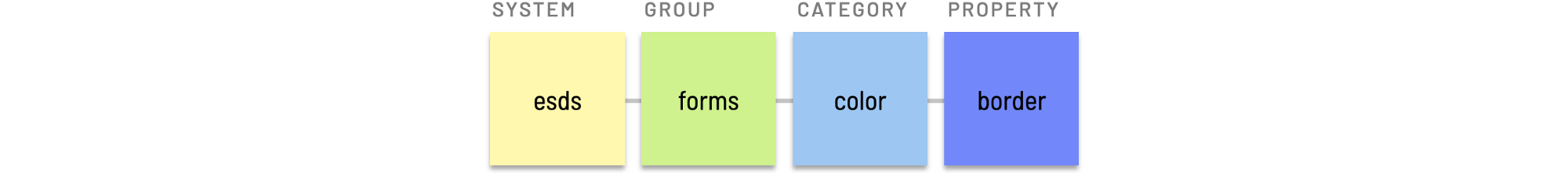 Component group token example