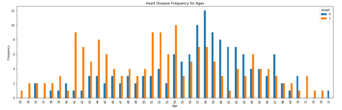 Heart Disease — Logistic Regression and Other Classifications