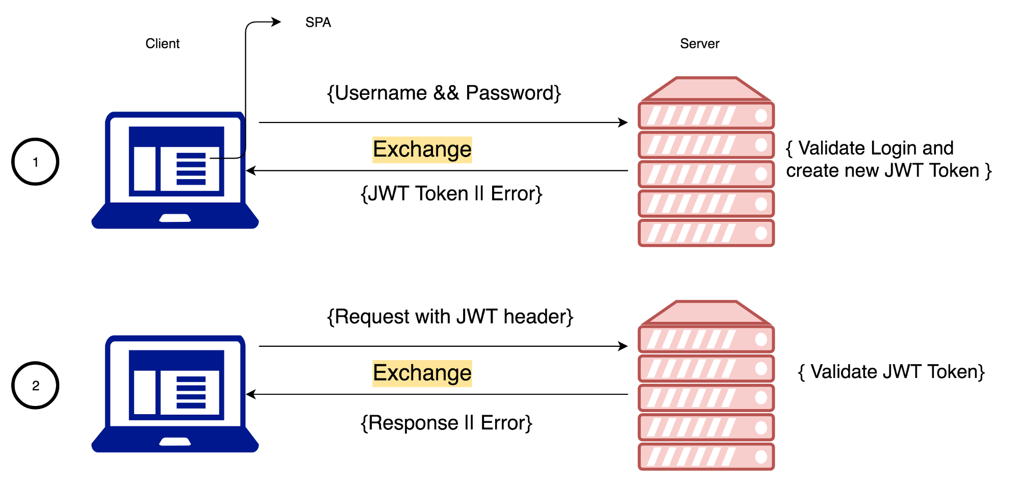 A guide for adding JWT token-based authentication to your single