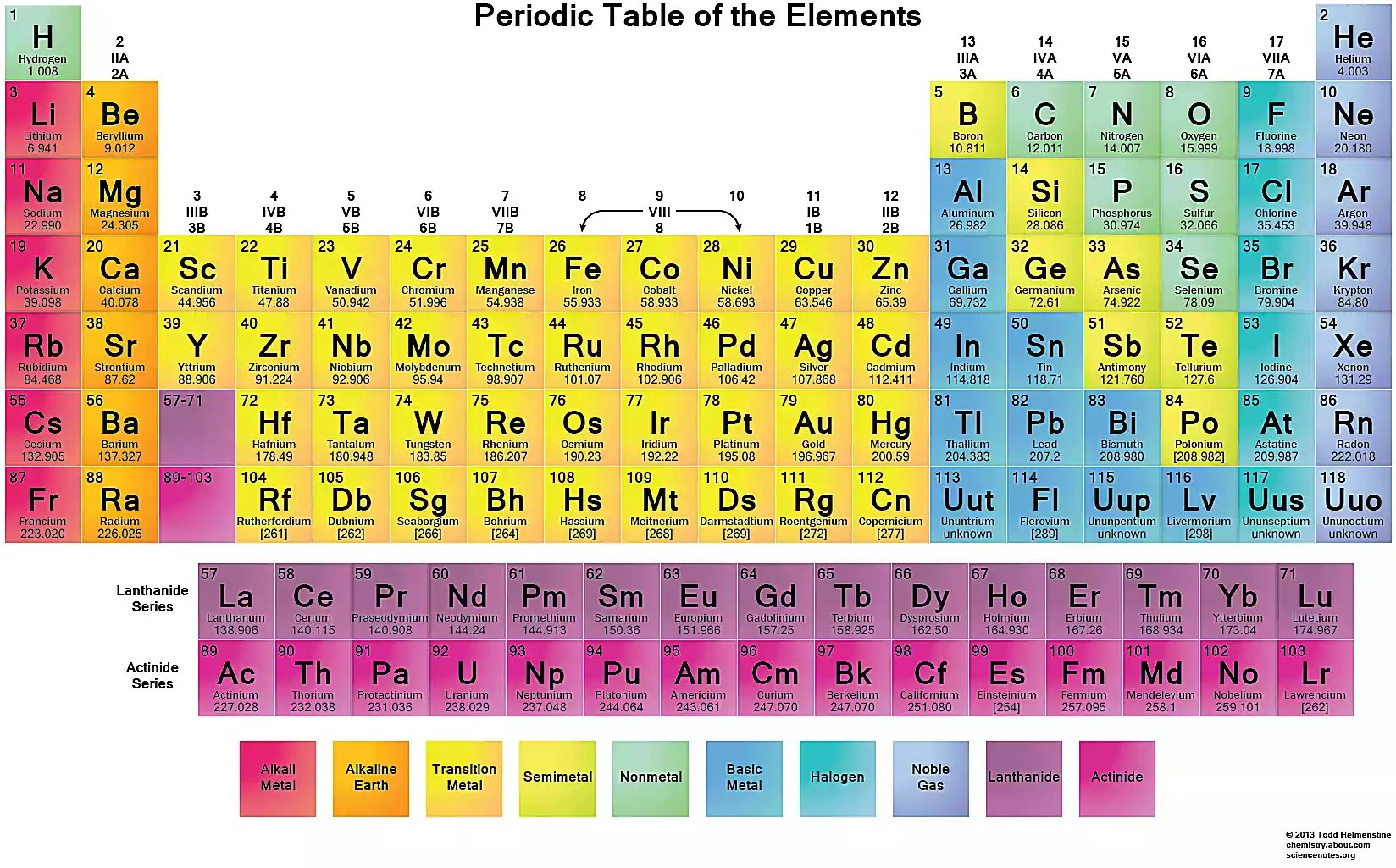How I made The Periodic Table with CSS Grid and React