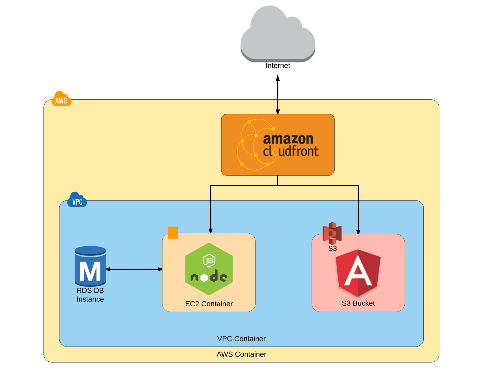 Deploy Angular 2 + node js website using AWS - codeburst